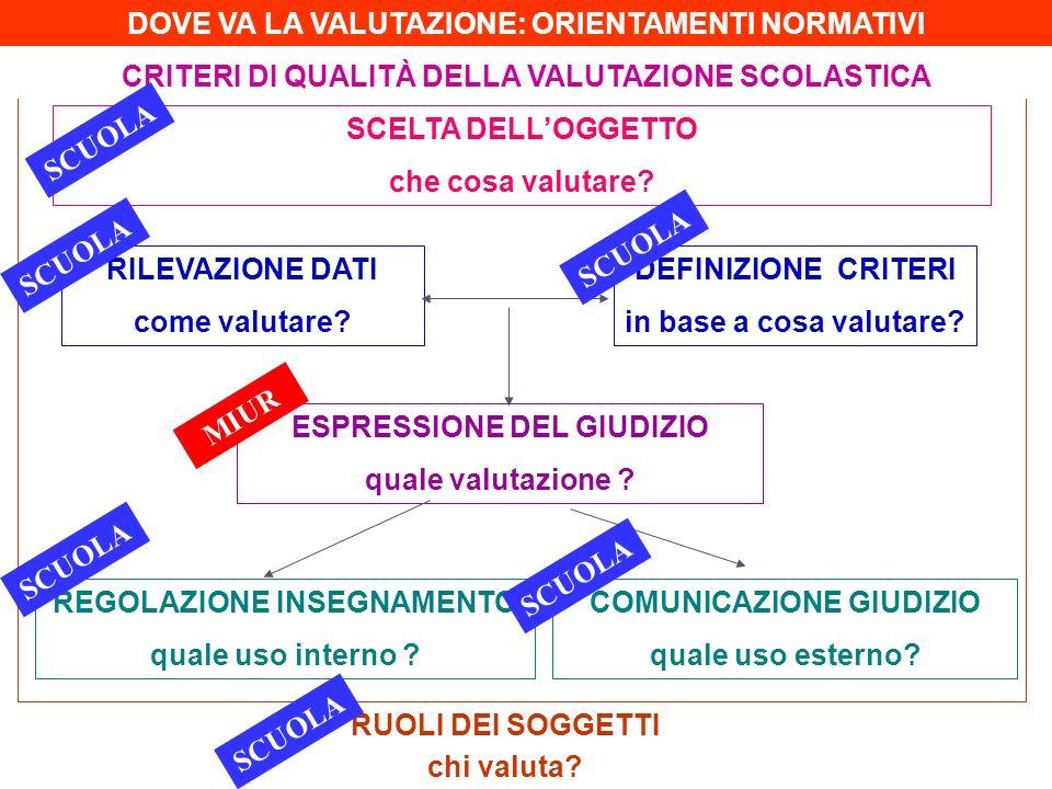 DOVE VA LA VALUTAZIONE: ORIENTAMENTI NORMATIVI