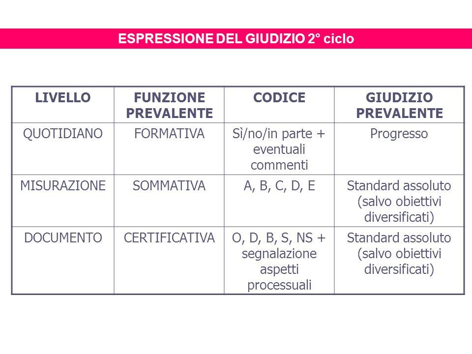 ESPRESSIONE DEL GIUDIZIO 2° ciclo