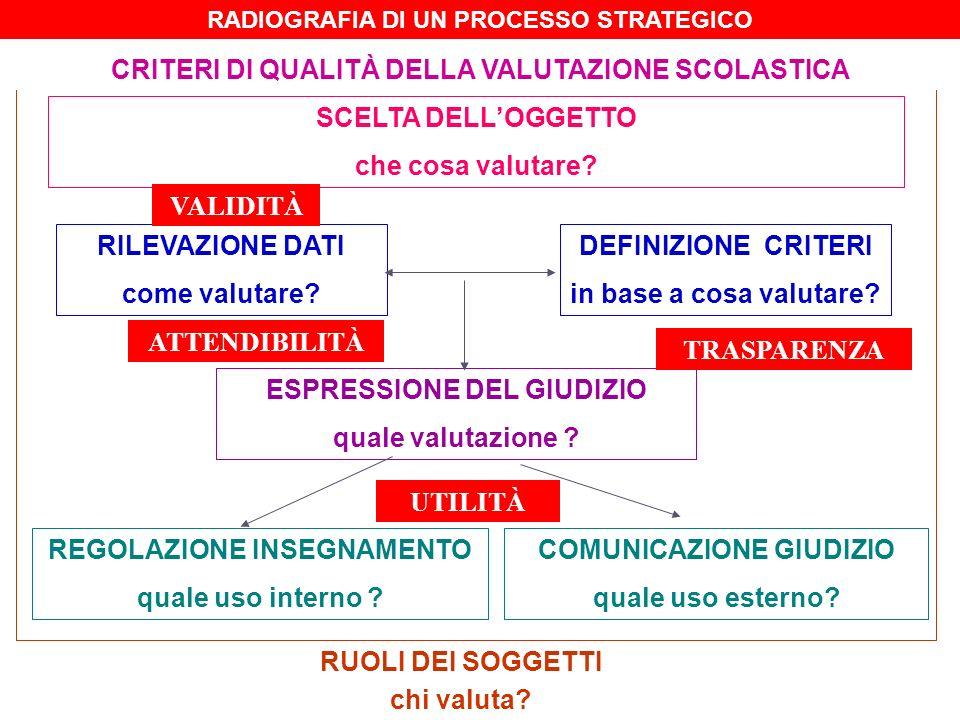 CRITERI DI QUALITÀ DELLA VALUTAZIONE SCOLASTICA