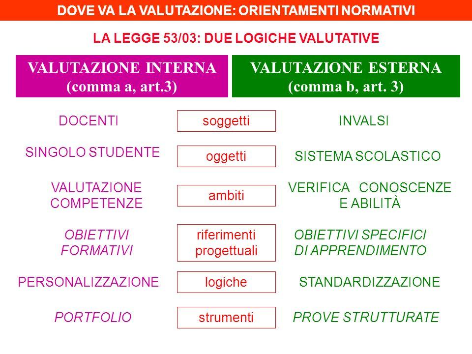 VALUTAZIONE INTERNA (comma a, art.3) VALUTAZIONE ESTERNA