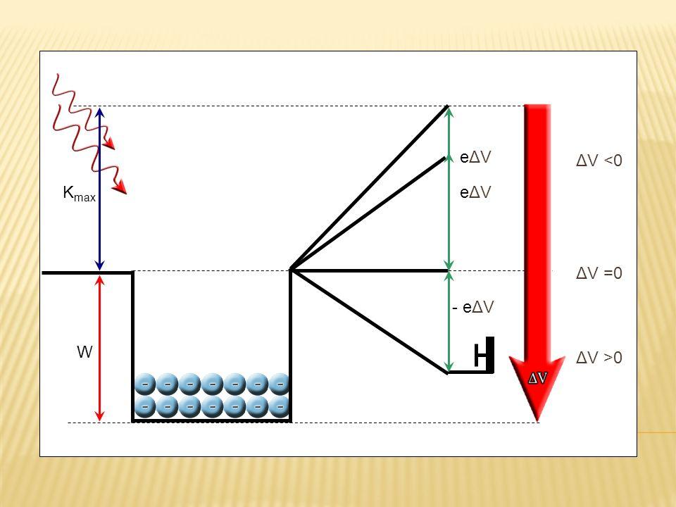 Kmax eΔV ΔV <0 eΔV ΔV =0 W - eΔV ΔV >0