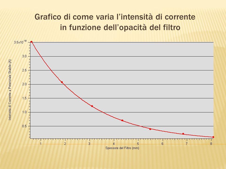 Grafico di come varia l'intensità di corrente in funzione dell'opacità del filtro