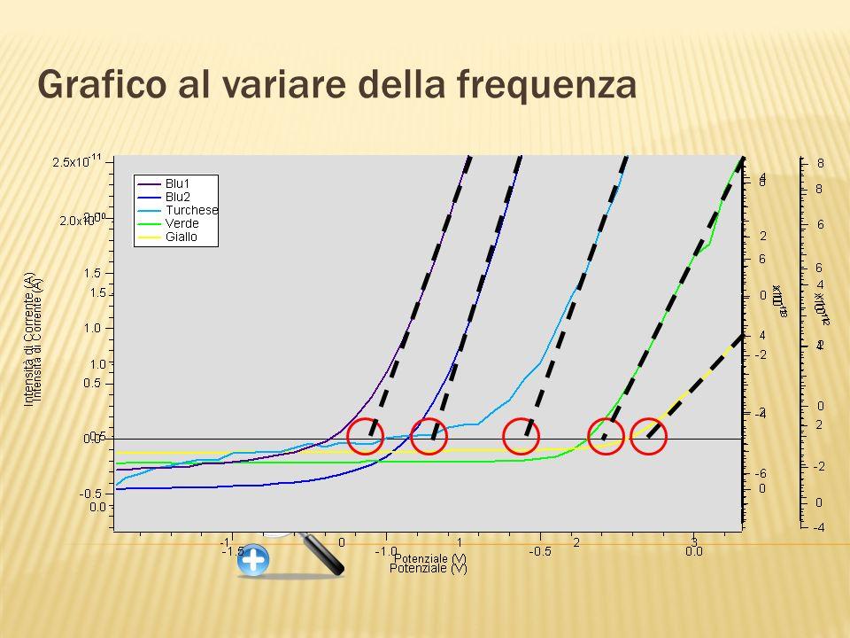 Grafico al variare della frequenza