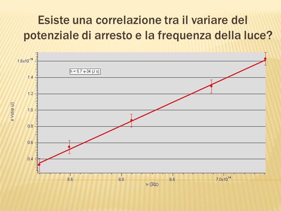 Esiste una correlazione tra il variare del potenziale di arresto e la frequenza della luce