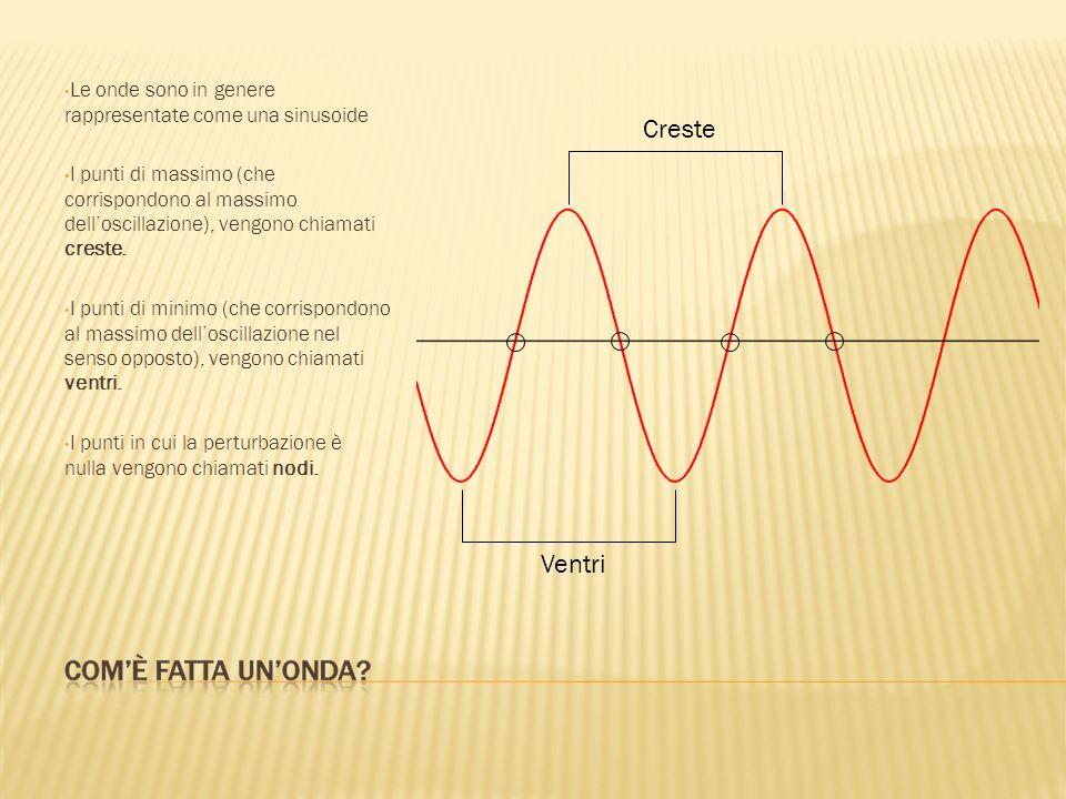 Creste Ventri Le onde sono in genere rappresentate come una sinusoide