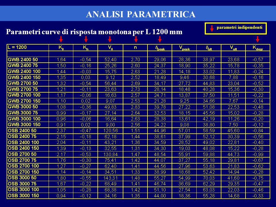 ANALISI PARAMETRICA Parametri curve di risposta monotona per L 1200 mm
