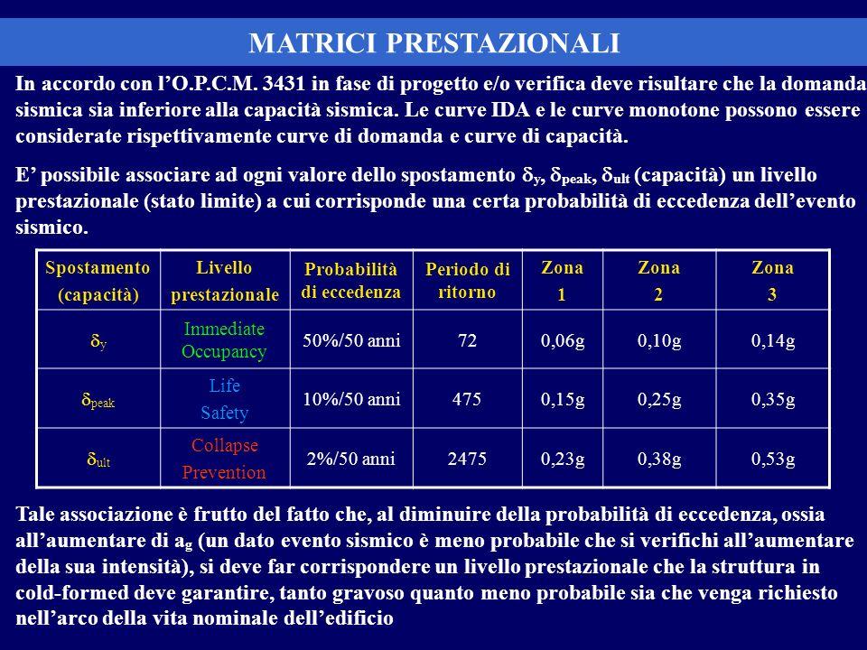 MATRICI PRESTAZIONALI Probabilità di eccedenza