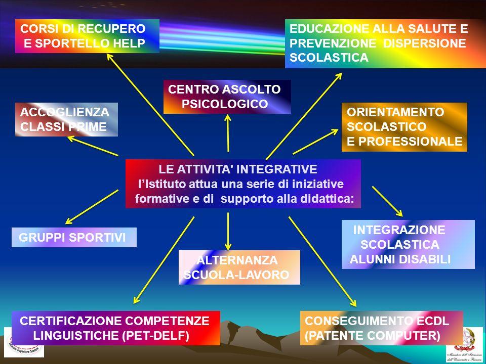 CORSI DI RECUPEROE SPORTELLO HELP. EDUCAZIONE ALLA SALUTE E PREVENZIONE DISPERSIONE SCOLASTICA. CENTRO ASCOLTO.
