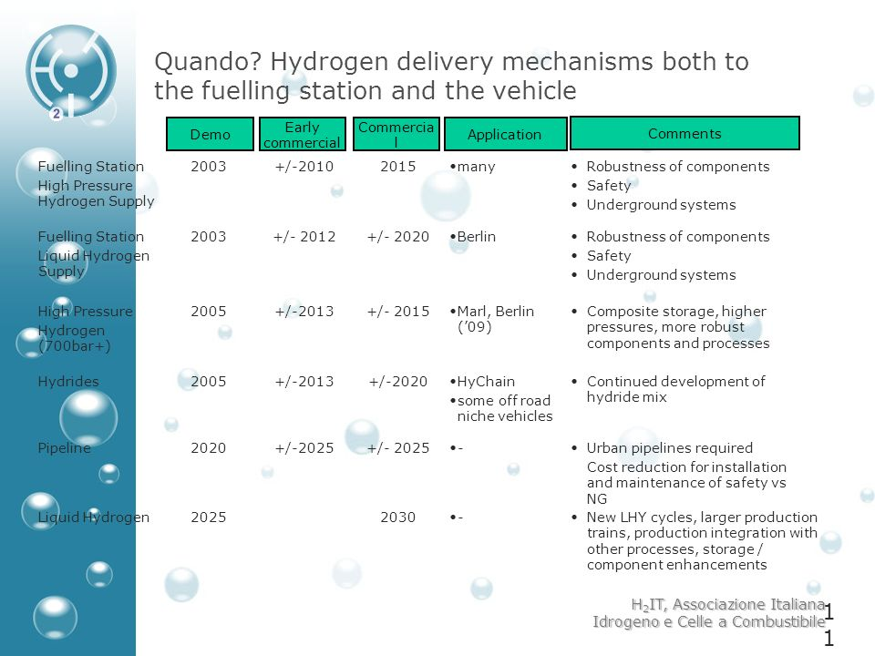 Quando Hydrogen delivery mechanisms both to the fuelling station and the vehicle