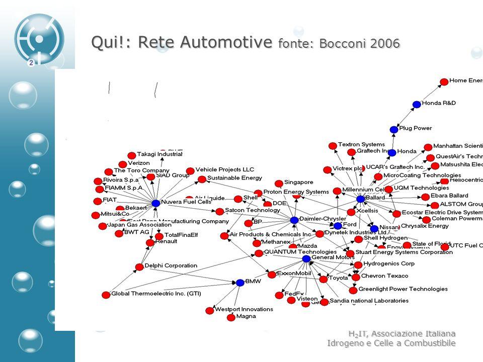 Qui!: Rete Automotive fonte: Bocconi 2006