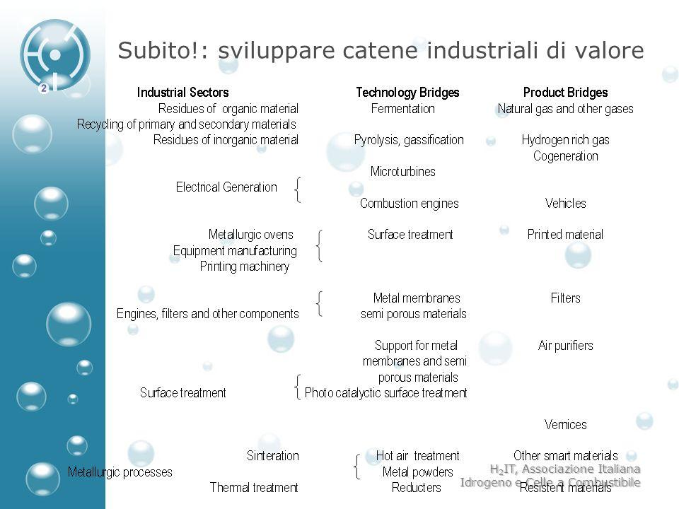 Subito!: sviluppare catene industriali di valore
