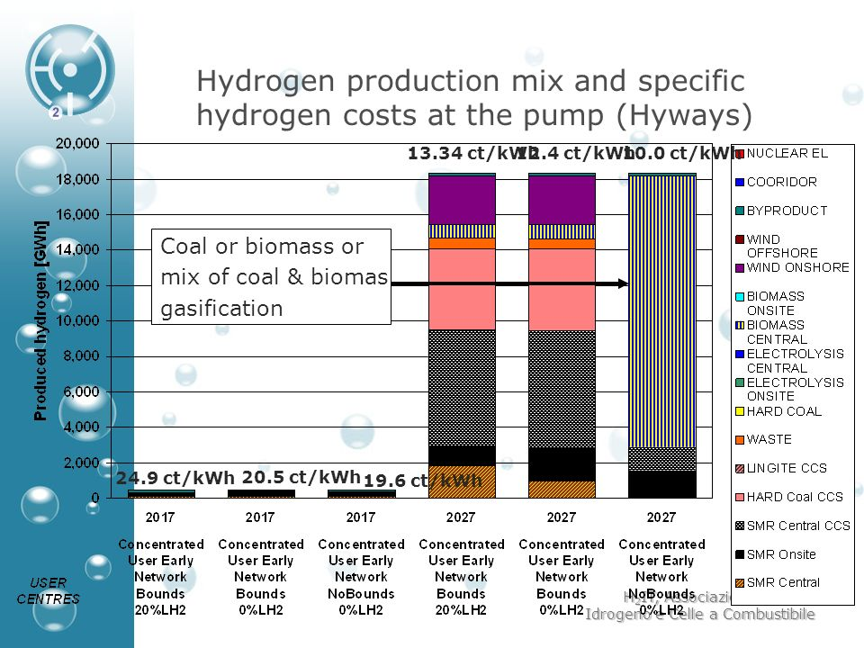 Hydrogen production mix and specific hydrogen costs at the pump (Hyways)