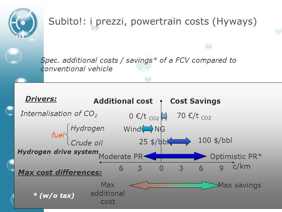Subito!: i prezzi, powertrain costs (Hyways)