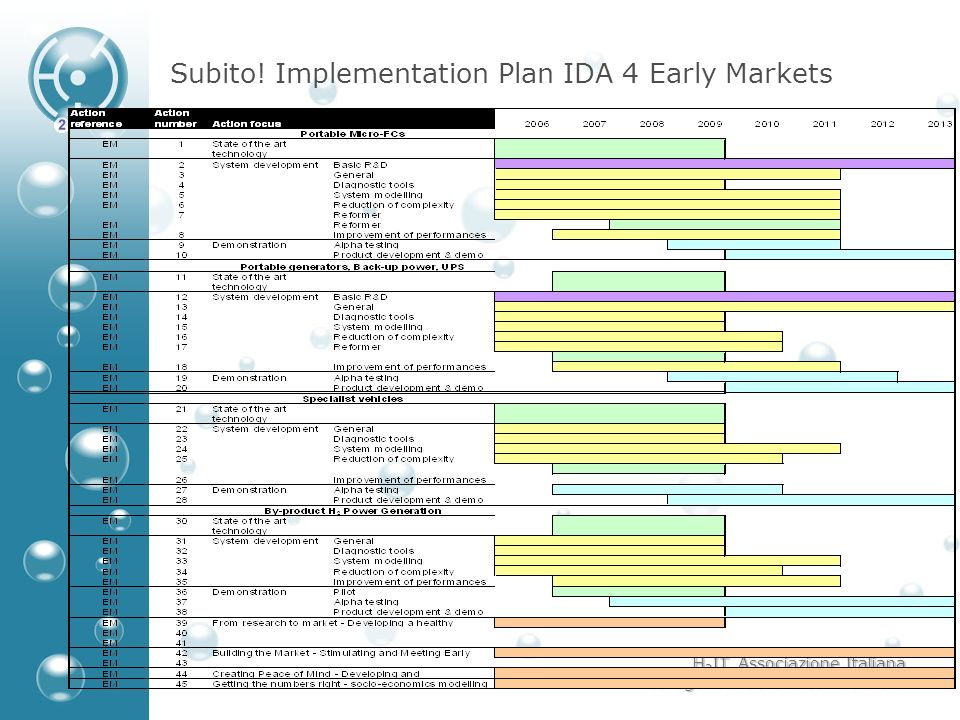 Subito! Implementation Plan IDA 4 Early Markets