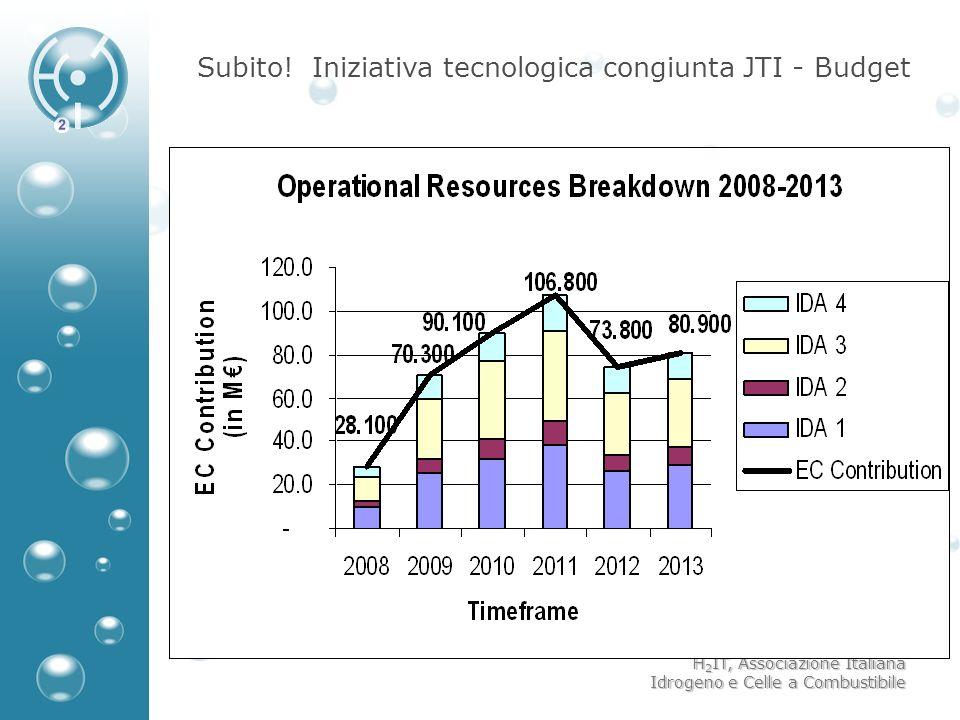 Subito! Iniziativa tecnologica congiunta JTI - Budget