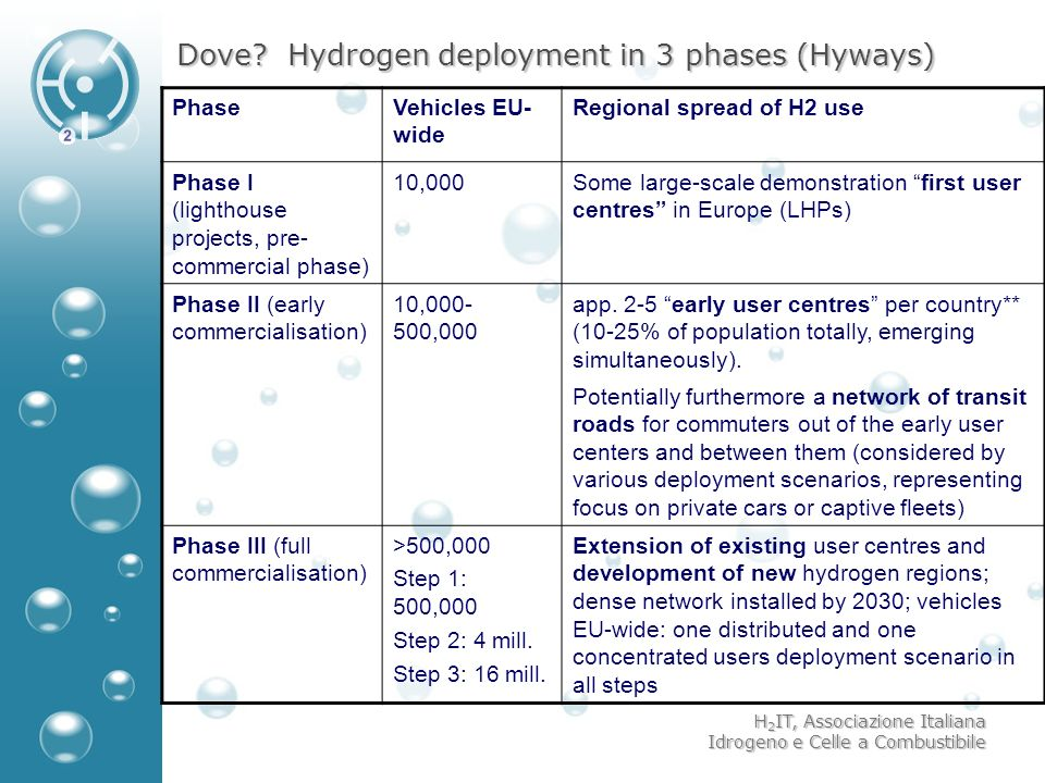 Dove Hydrogen deployment in 3 phases (Hyways)