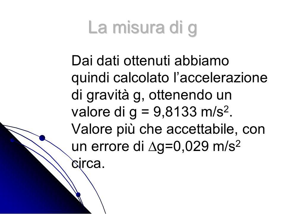 La misura di g