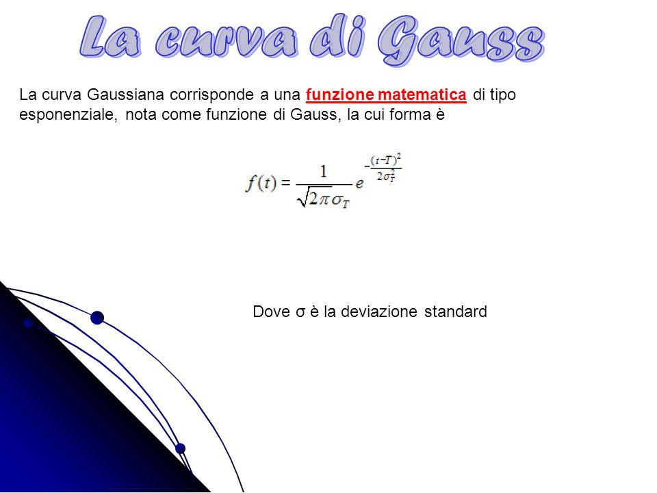 La curva di Gauss La curva Gaussiana corrisponde a una funzione matematica di tipo esponenziale, nota come funzione di Gauss, la cui forma è.