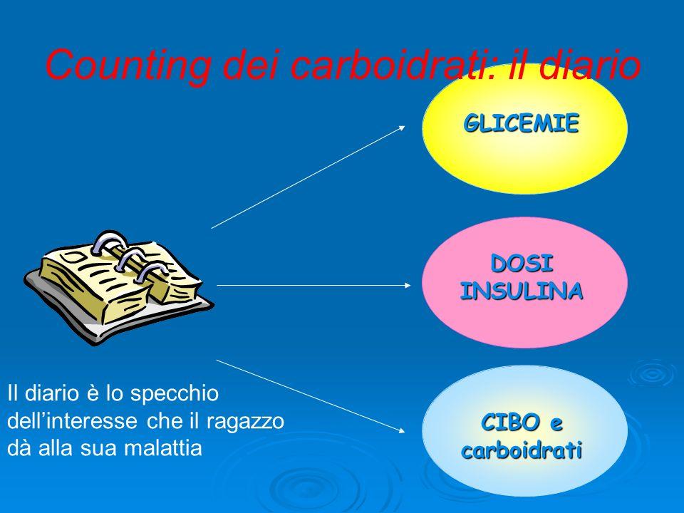 Counting dei carboidrati: il diario