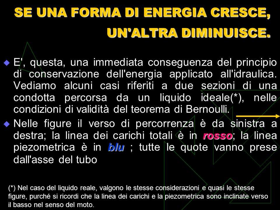 SE UNA FORMA DI ENERGIA CRESCE, UN ALTRA DIMINUISCE.