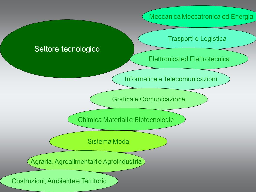 Settore tecnologico Meccanica Meccatronica ed Energia