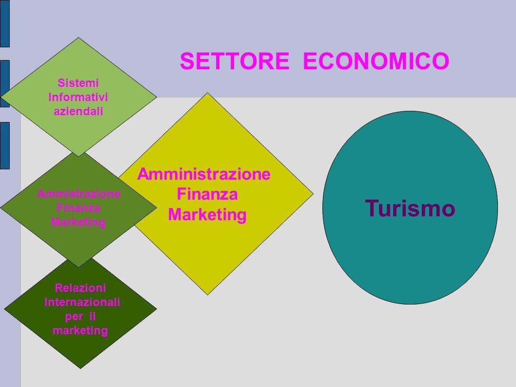 Turismo Amministrazione Finanza Marketing SETTORE ECONOMICO Sistemi