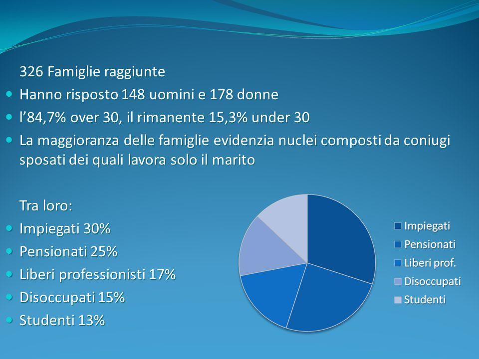 326 Famiglie raggiunte Hanno risposto 148 uomini e 178 donne. l'84,7% over 30, il rimanente 15,3% under 30.