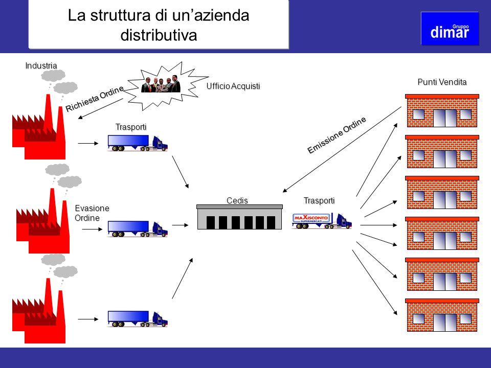 La struttura di un'azienda