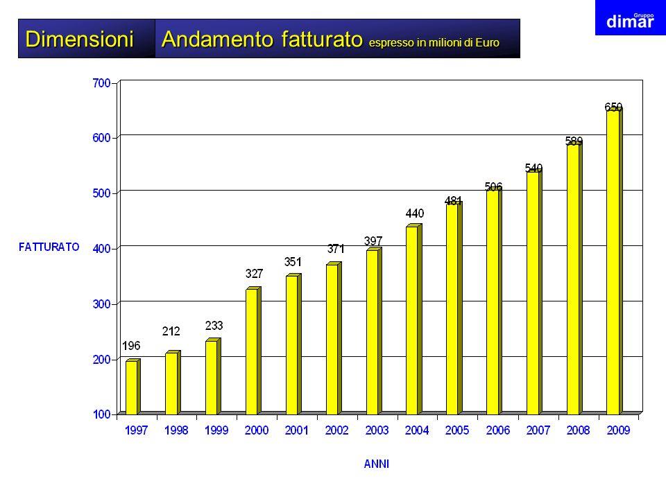 Dimensioni Andamento fatturato espresso in milioni di Euro