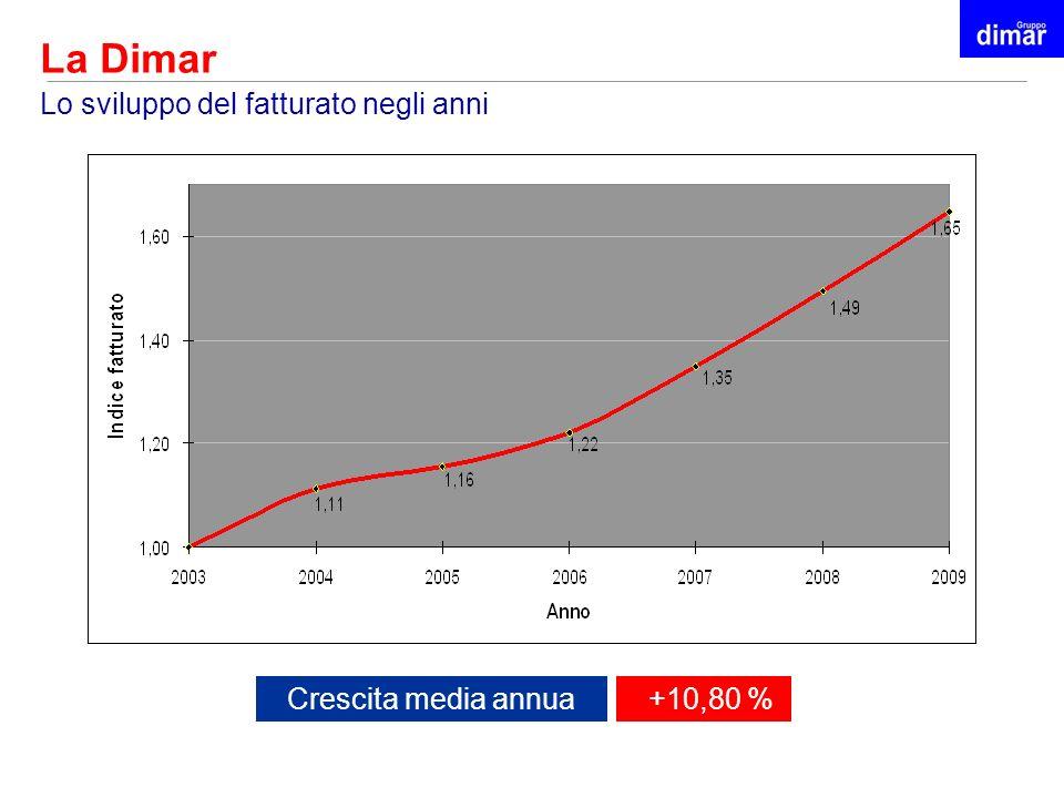 La Dimar Lo sviluppo del fatturato negli anni Crescita media annua