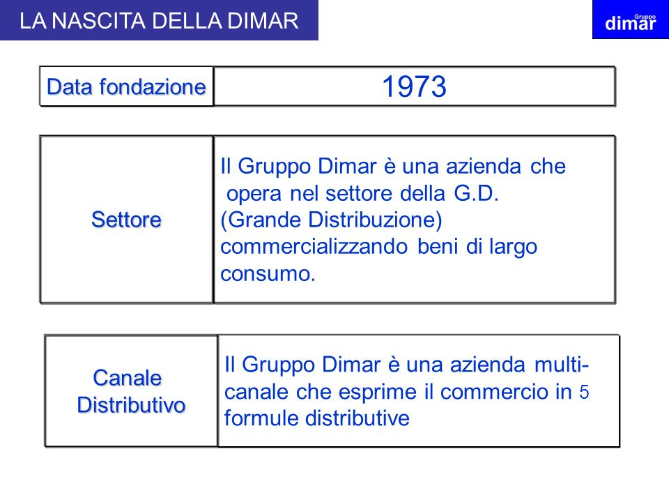 1973 LA NASCITA DELLA DIMAR Data fondazione Settore
