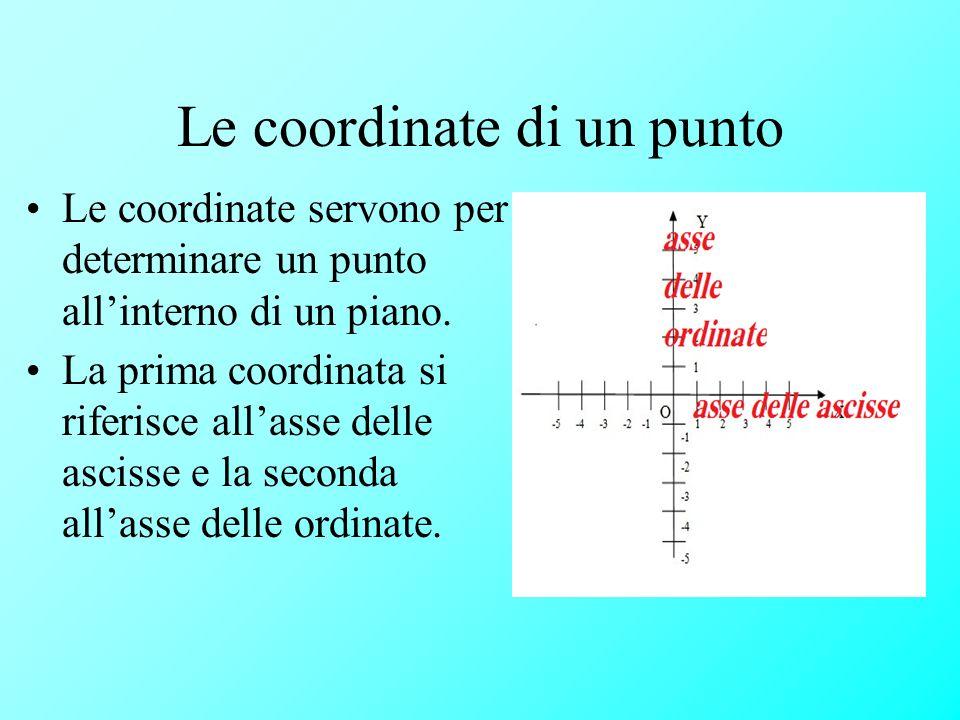 Le coordinate di un punto