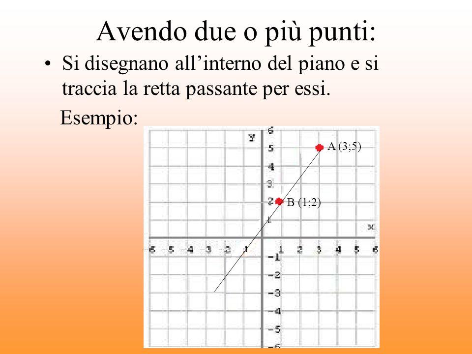 Avendo due o più punti: Si disegnano all'interno del piano e si traccia la retta passante per essi.