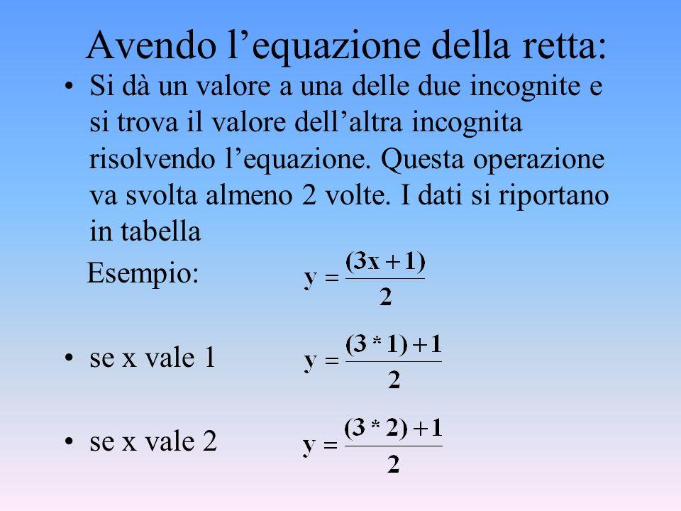 Avendo l'equazione della retta: