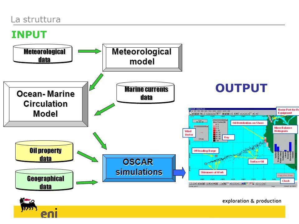OUTPUT INPUT La struttura Meteorological model Ocean- Marine