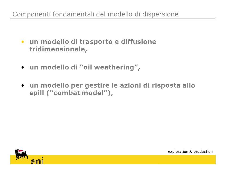 Componenti fondamentali del modello di dispersione
