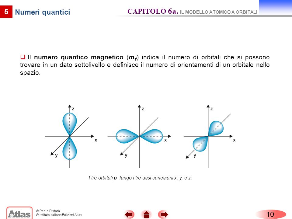 I tre orbitali p lungo i tre assi cartesiani x, y, e z.
