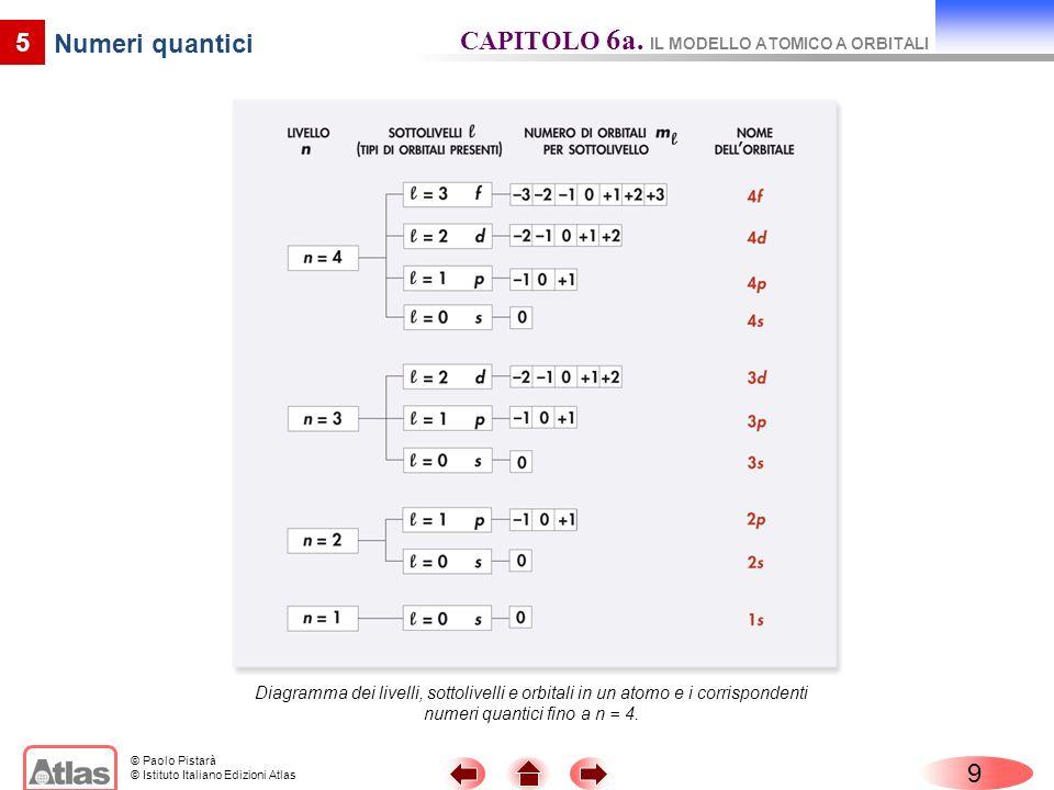CAPITOLO 6a. IL MODELLO ATOMICO A ORBITALI Numeri quantici