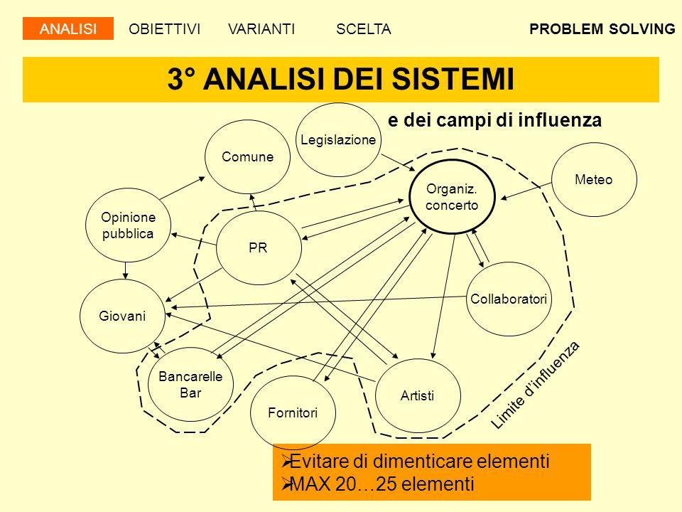 3° ANALISI DEI SISTEMI e dei campi di influenza