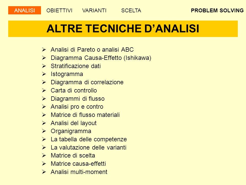 ALTRE TECNICHE D'ANALISI