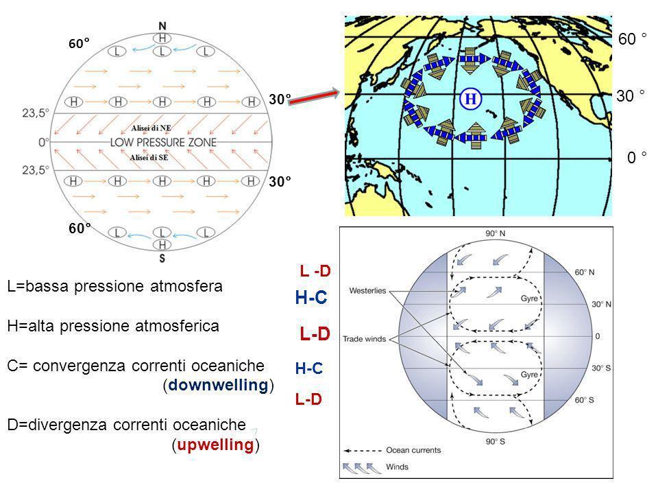 H-C L-D 60 ° 30 ° 0 ° L -D L=bassa pressione atmosfera