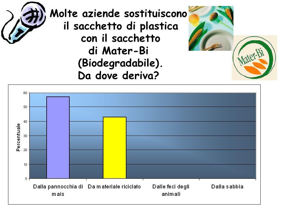 Molte aziende sostituiscono il sacchetto di plastica con il sacchetto di Mater-Bi (Biodegradabile).