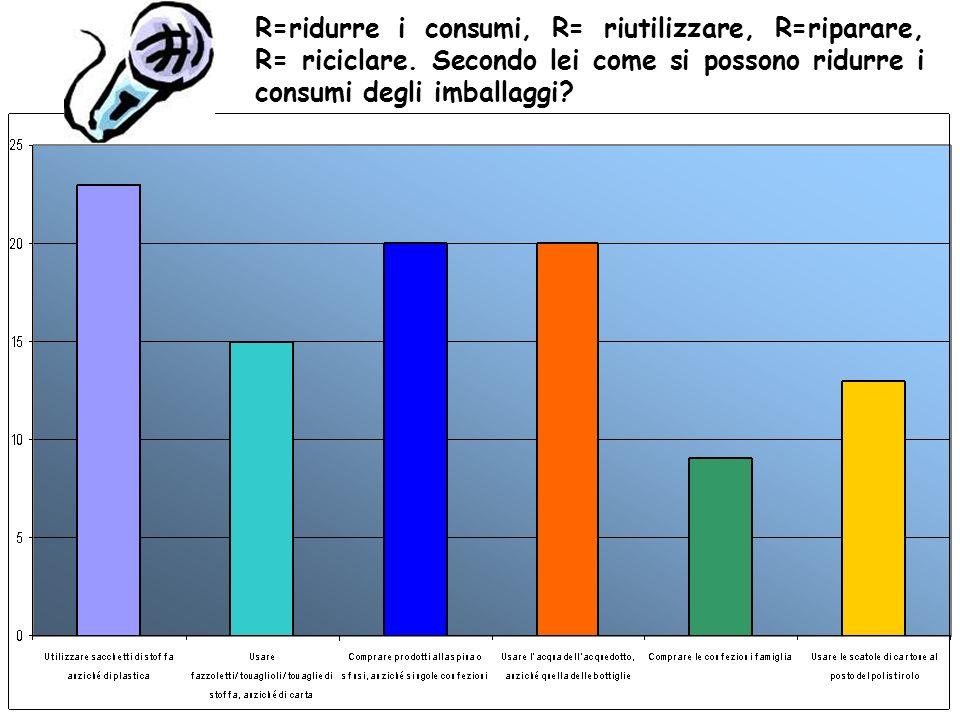 R=ridurre i consumi, R= riutilizzare, R=riparare, R= riciclare