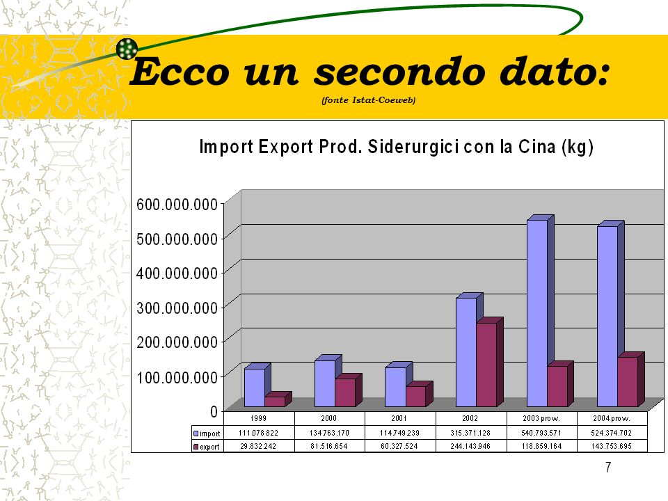 Ecco un secondo dato: (fonte Istat-Coeweb)