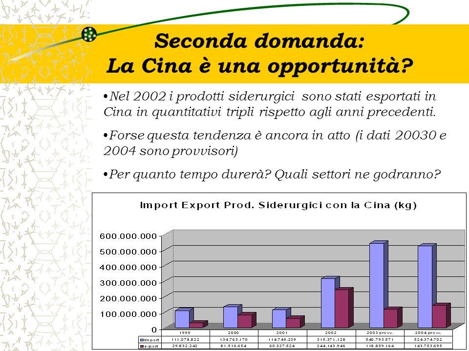 Seconda domanda: La Cina è una opportunità
