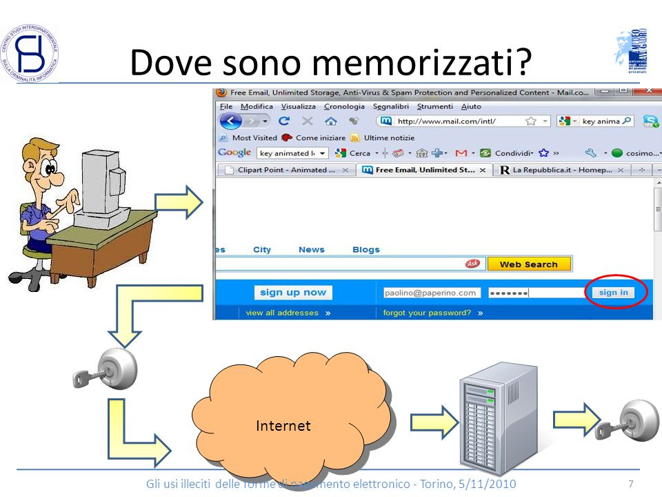 Dove sono memorizzati Internet