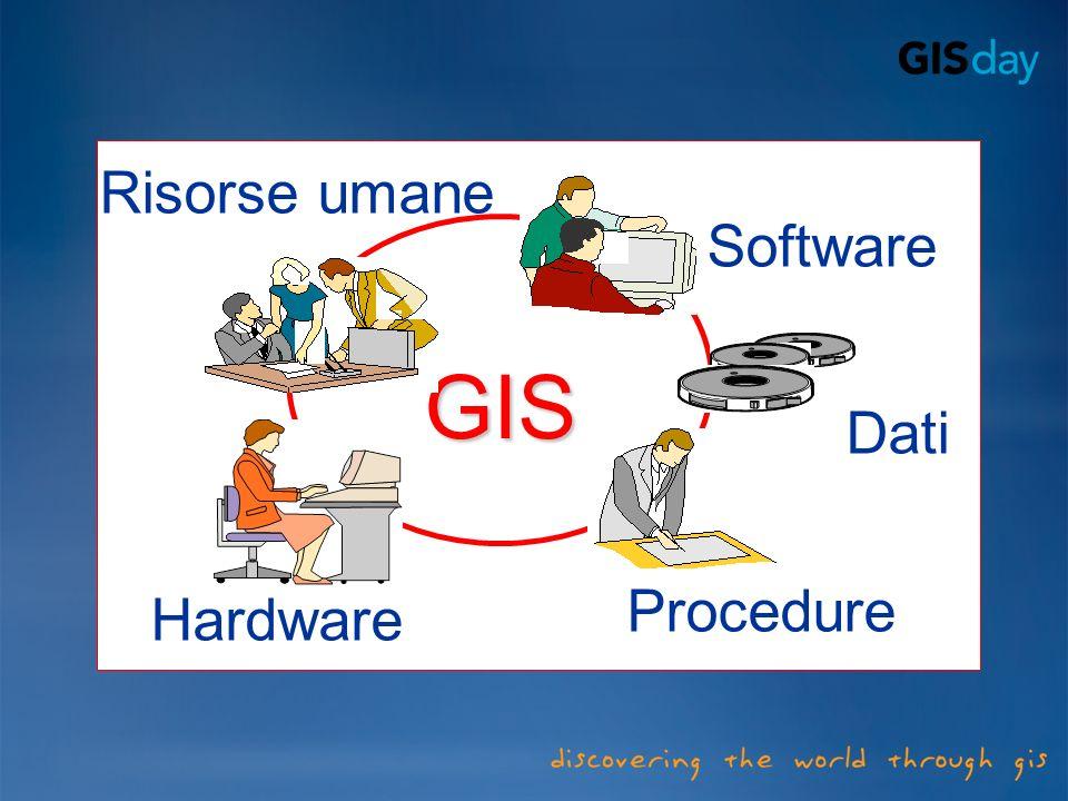 Risorse umane Software GIS Dati Procedure Hardware