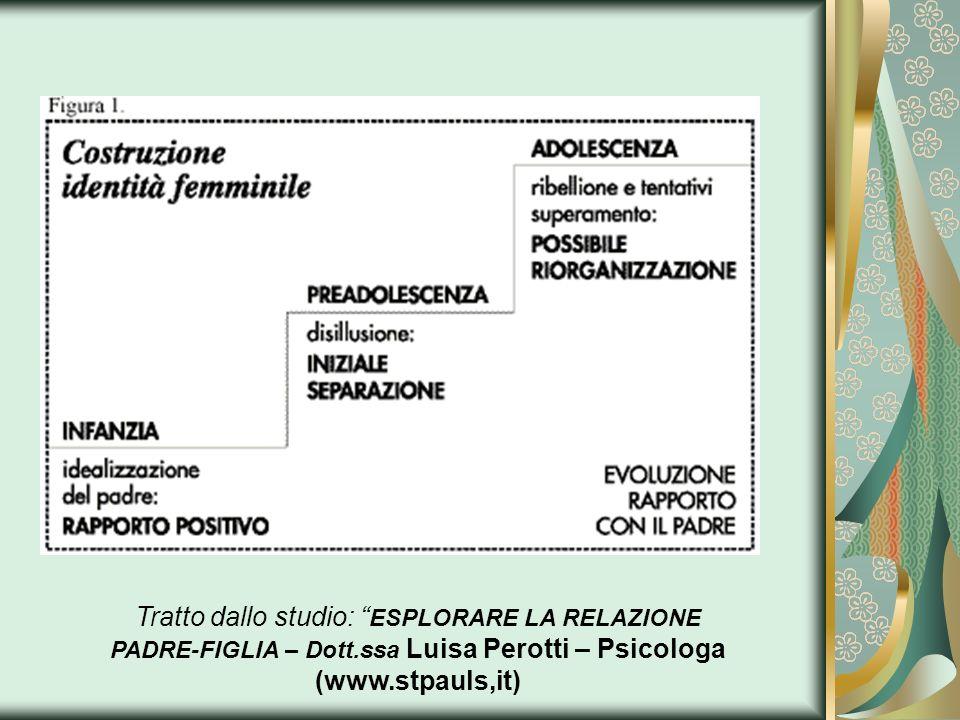 Tratto dallo studio: ESPLORARE LA RELAZIONE PADRE-FIGLIA – Dott