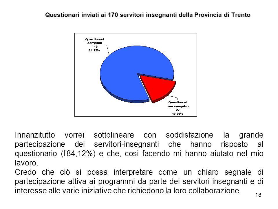 Questionari inviati ai 170 servitori insegnanti della Provincia di Trento