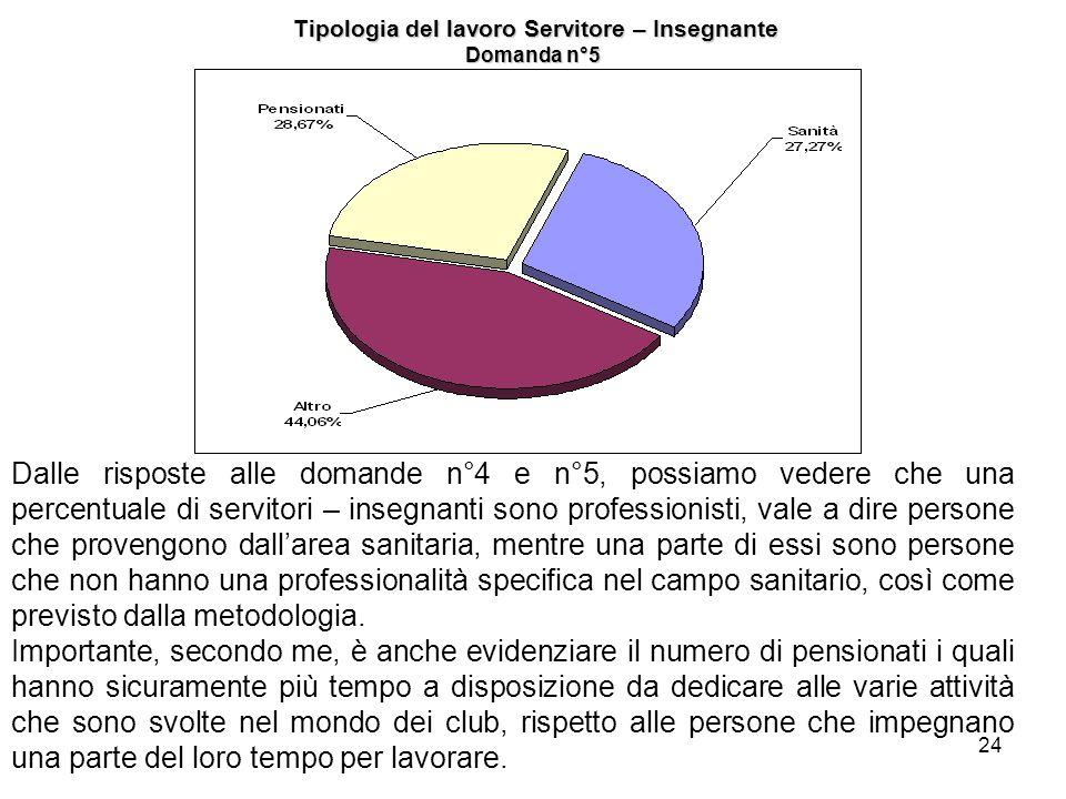 Tipologia del lavoro Servitore – Insegnante Domanda n°5